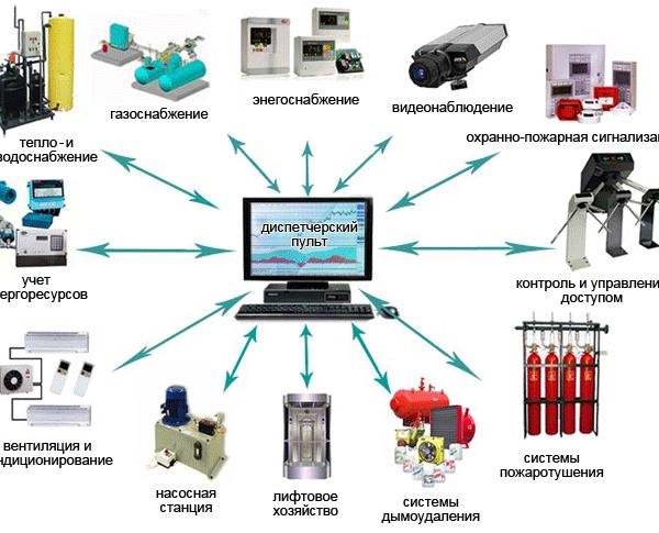 Разработка программно-технических решений для диспетчерского управления